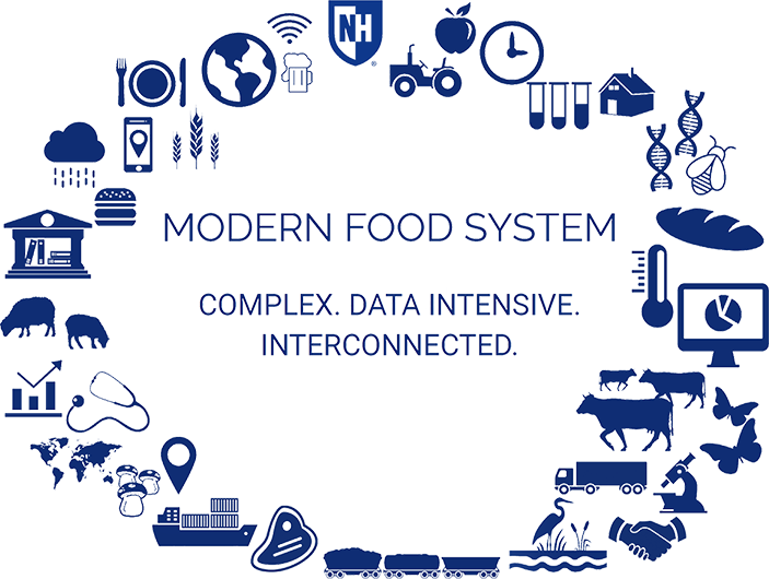 Modern Food System: Complex, Data Intensive, Interconnected. Text with a variety of icons surrounding it to represent the current research of the NHAES, such as test tubes, cows, rain clouds, computer screen, bugs, DNA, etc.